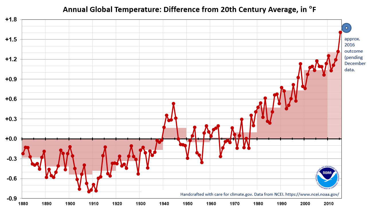 Global temperatures, expressed as the difference from the 20th century average, for each year from 1880 through 2015. Credit: Climate.gov, data from NCEI