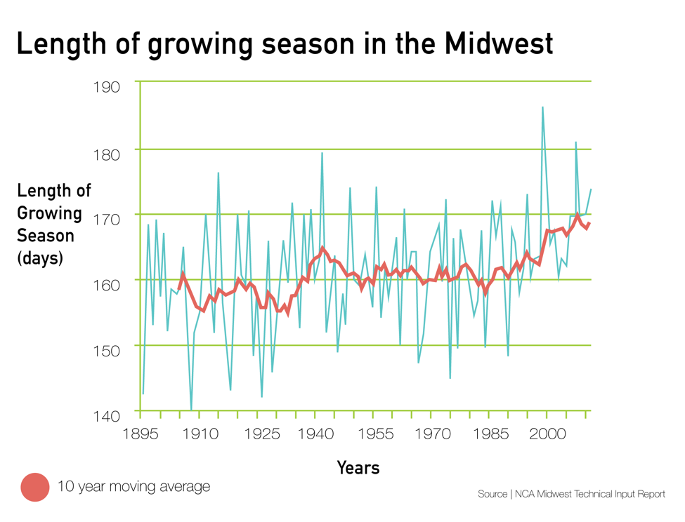 The length of the growing season in the Midwest has increased approximately 10 days.