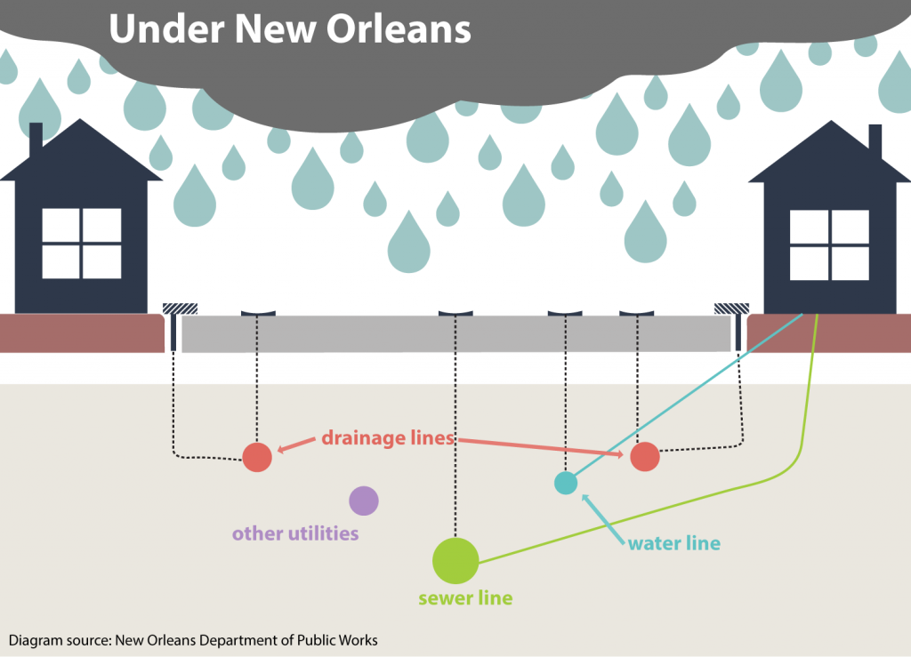 nolaFlood-updated