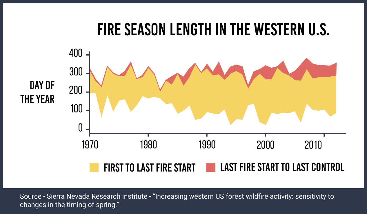 Fire-season-length